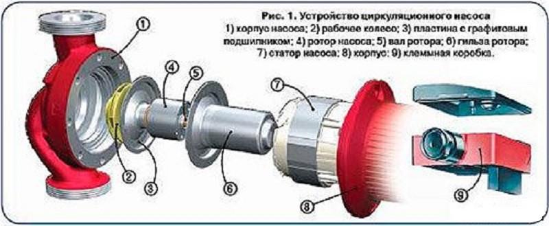 Циркуляционные насосы для систем отопления дома расчет, подбор, схема