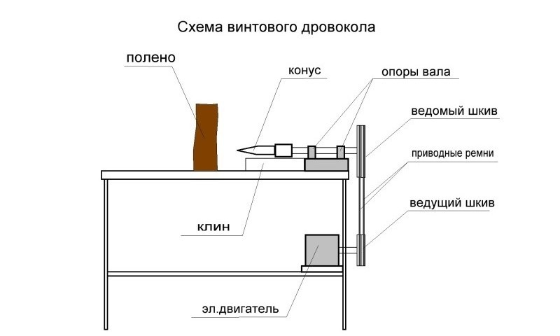 Схема самодельного дровокола