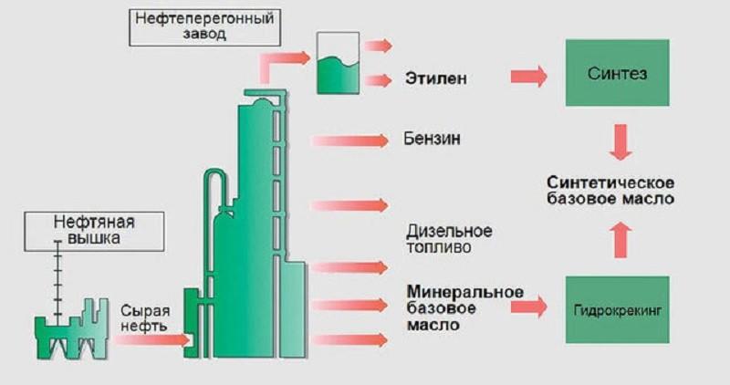 Процесс производства масла