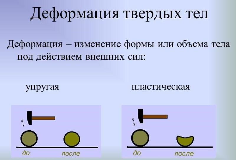 Виды деформации