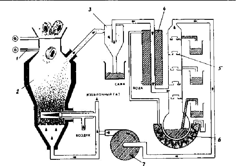 Схема установки для пиролиза
