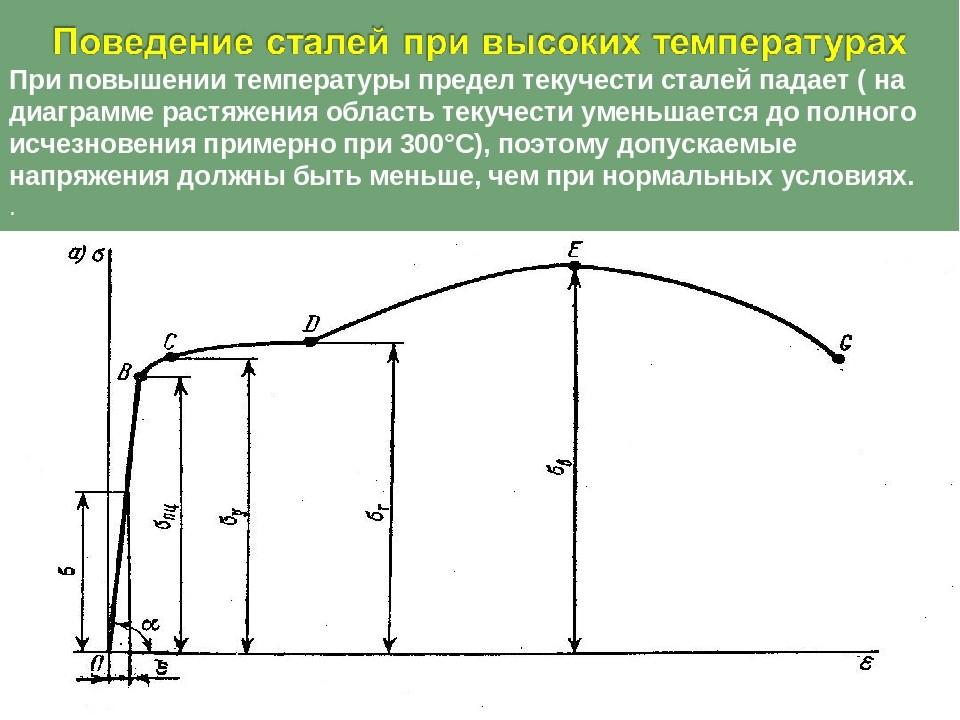 Поведение сталей при высоких температурах