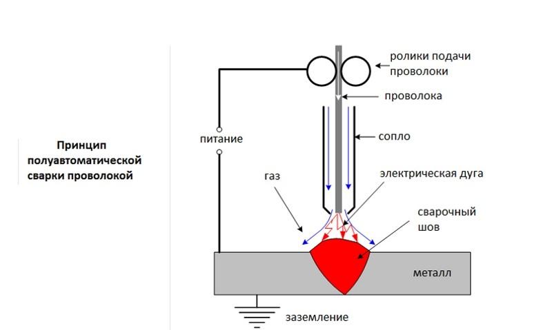 Полуавтоматическая сварка проволокой без газа