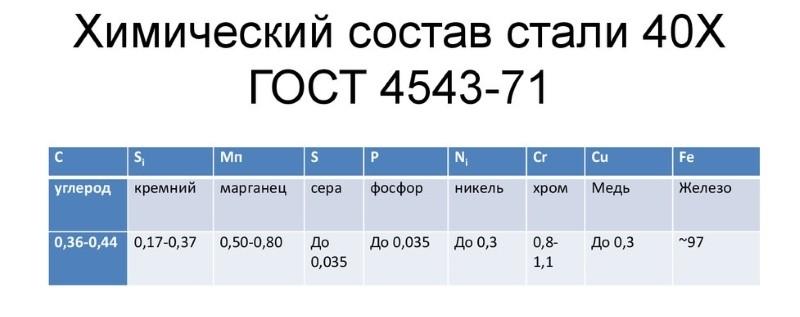 Химический состав стали 40х по ГОСТ