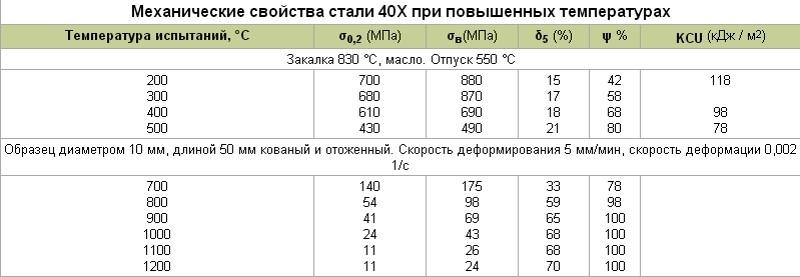 Свойства Ст 40х при повышенных температурах