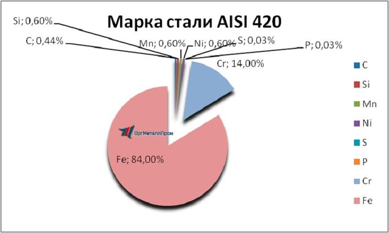 Химический состав аналога 40х13 AISI 420