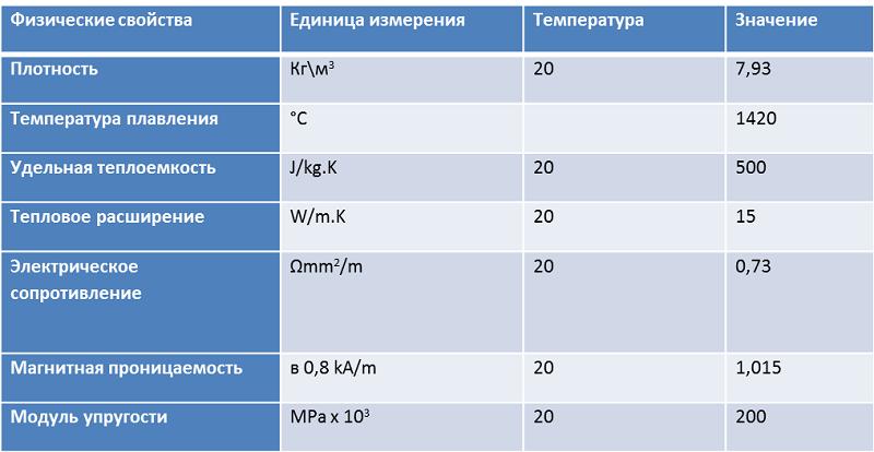 Физические свойства AISI 304