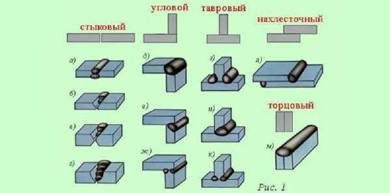 Сварочные швы и их разновидности