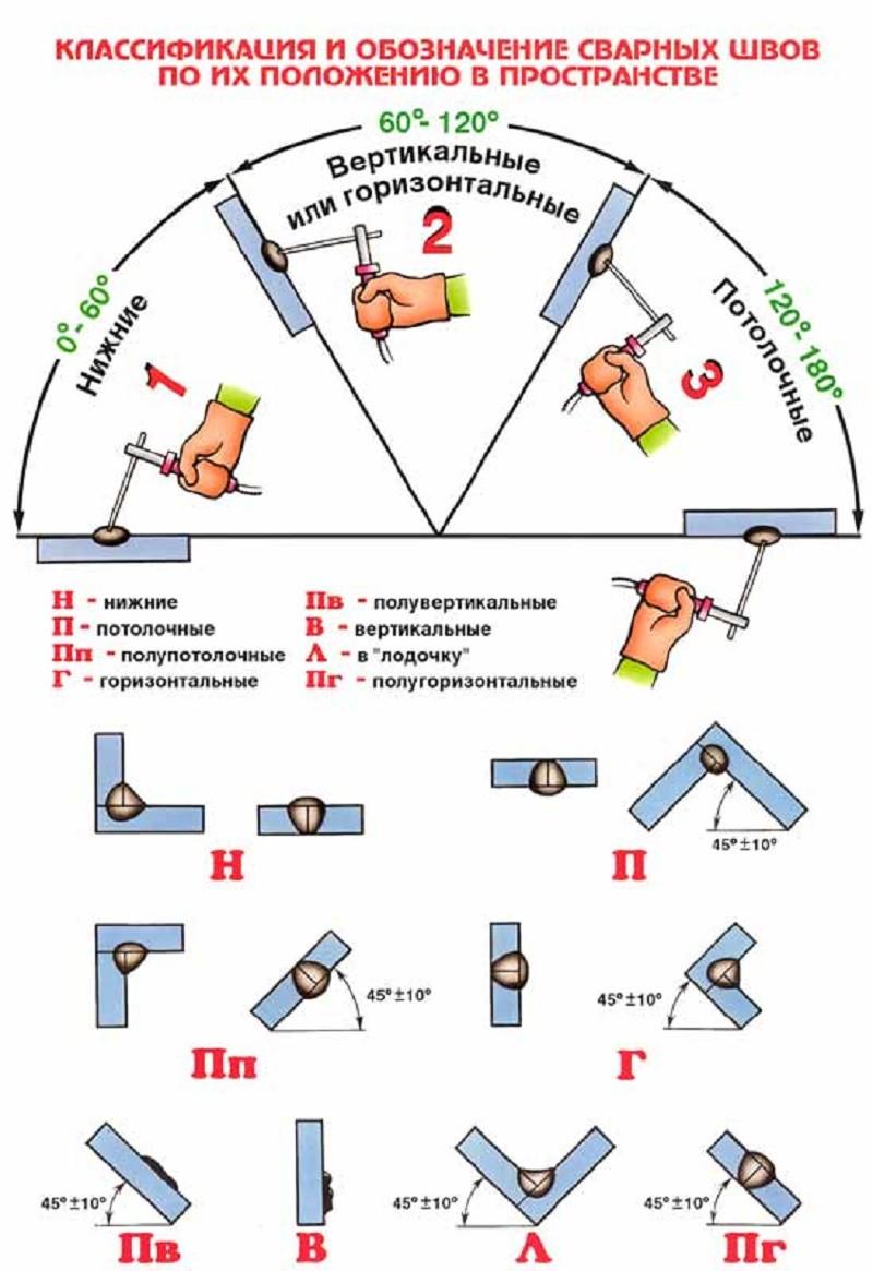 Типизация сварочных швов по способу нанесения