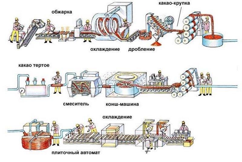 Что такое технический процесс определение