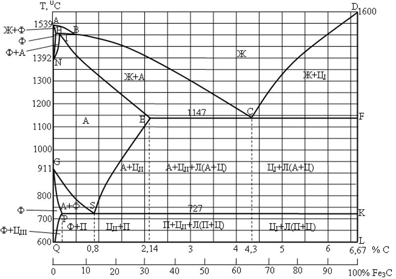 Диаграмма состояния сплавов железо-углерод структуры, кривые охлаждения