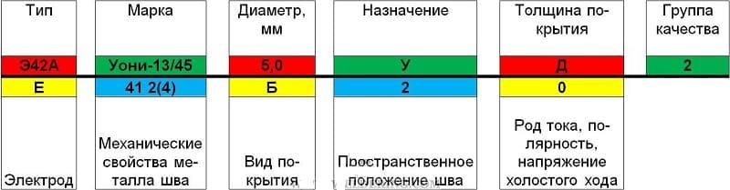 Расшифровка маркировки электродов УОНИ