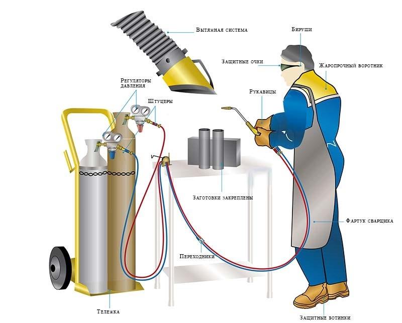 Газовый резак по металлу резка, как позоваться, устройство