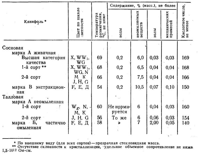 Нормируемые параметры канифоли по ГОСТ 19113-84