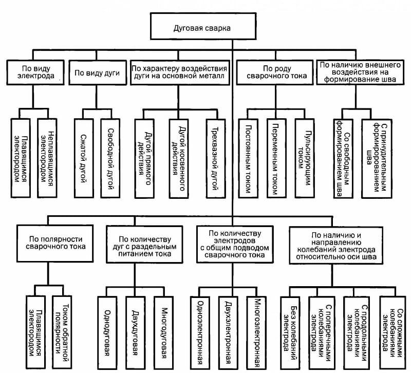 Классификация дуговой сварки