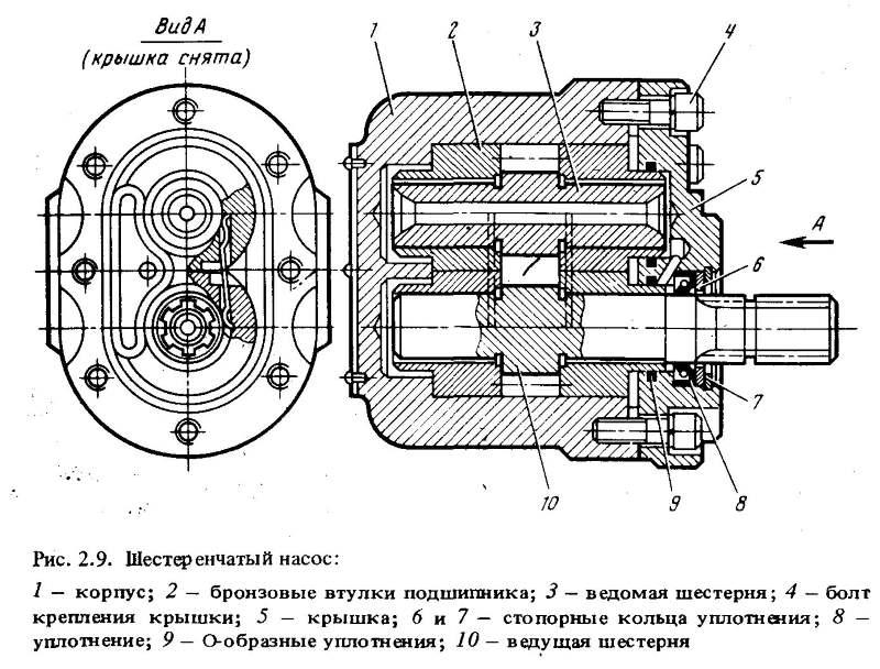 Конструкция шестеренчатого насоса