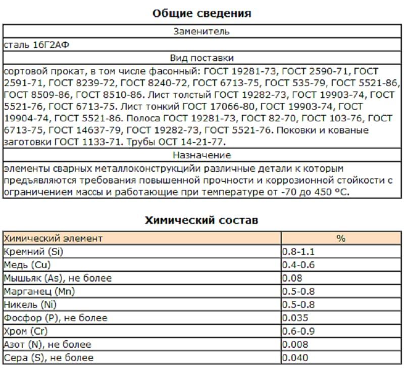 Химический состав марки 10ХСНД