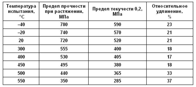 Механические свойства стали 20Х13 при различных температурах