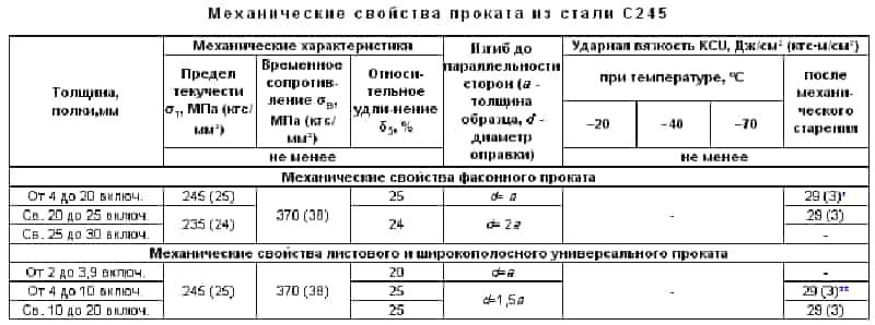 Механические свойства стали 245