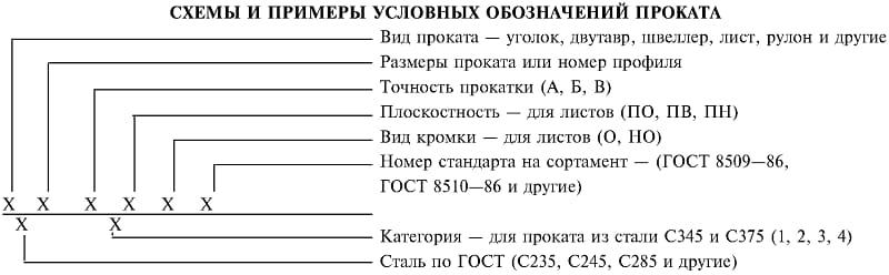 Расшифровка обозначений проката