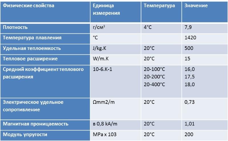Физические свойства AISI 321