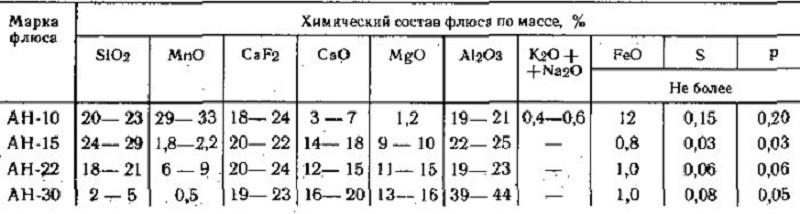 Химический состав различных марок флюса