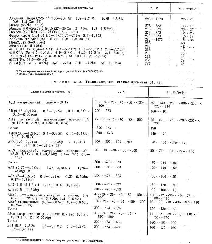 Таблица теплопроводности сплавов никеля