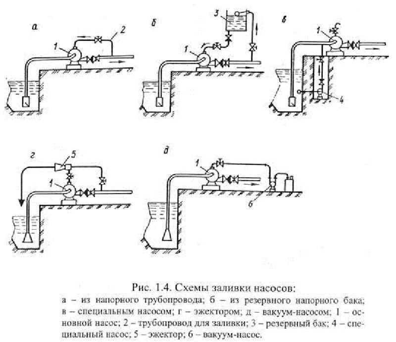 Схемы заполнения насосов