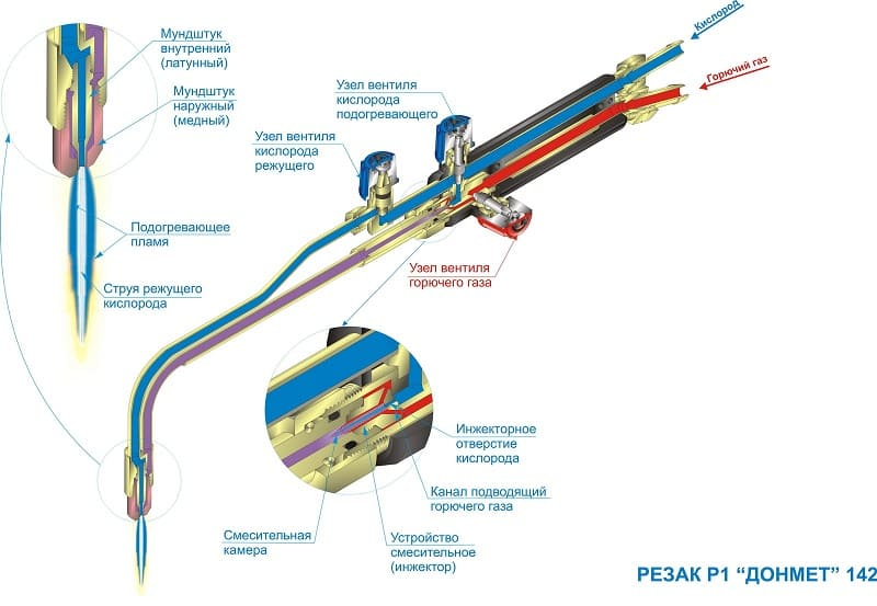 Устройство аппарата для газовой сварки