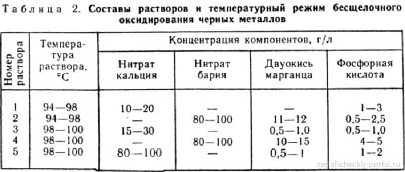 Температурные режимы воронения