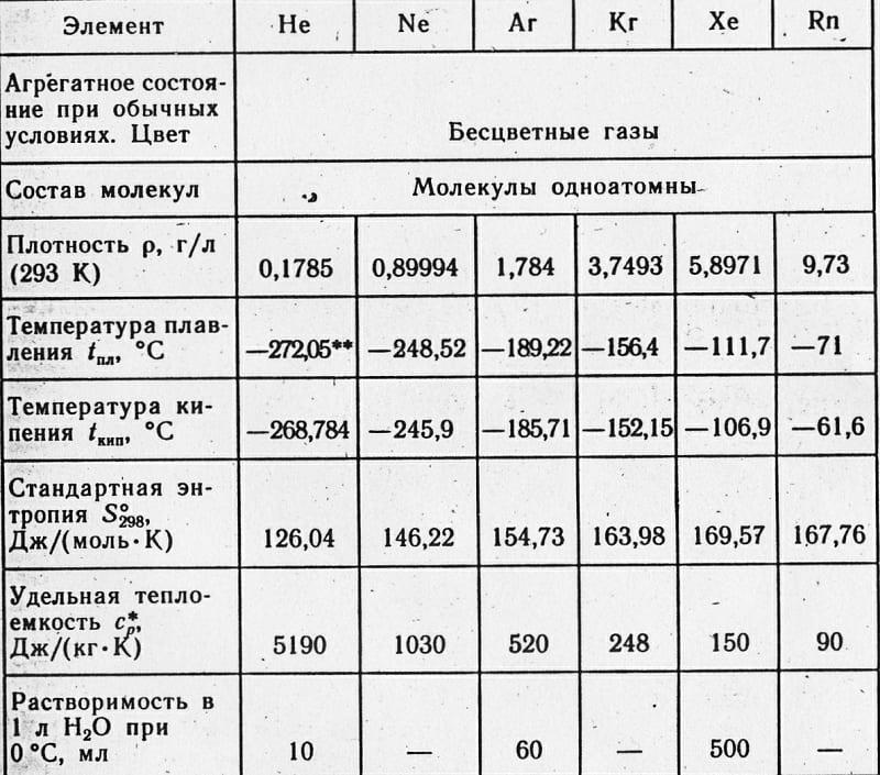 Характеристики аргона и других инертных газов