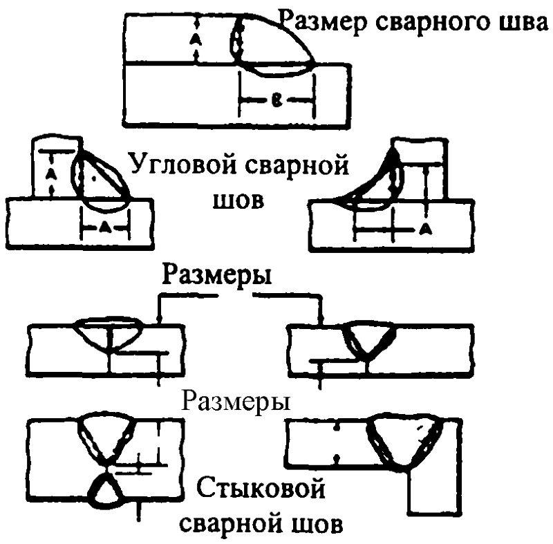 Размеры сварочного шва