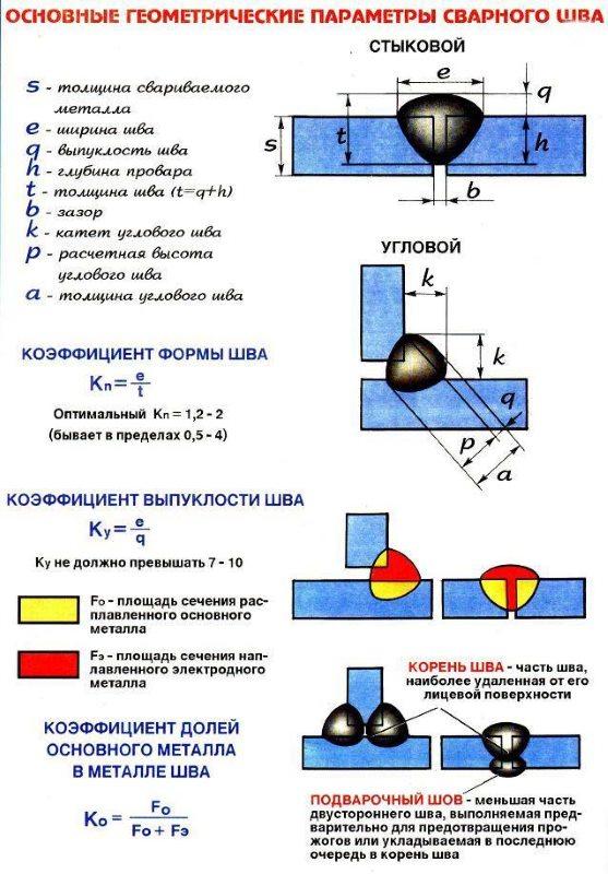 Геометрические параметры сварочного шва