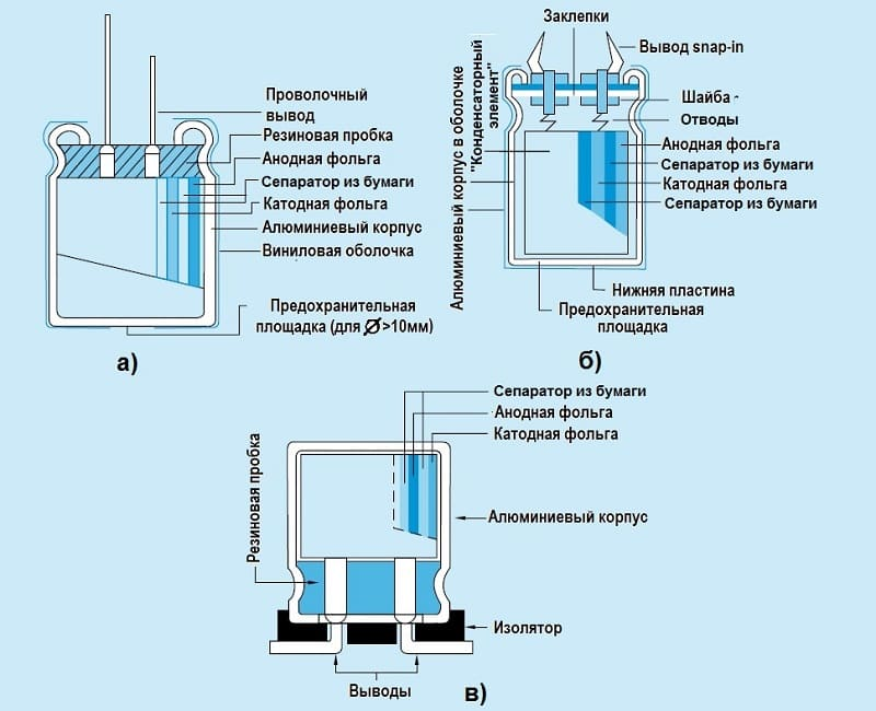 Разновидности устройства электролитического конденсатора