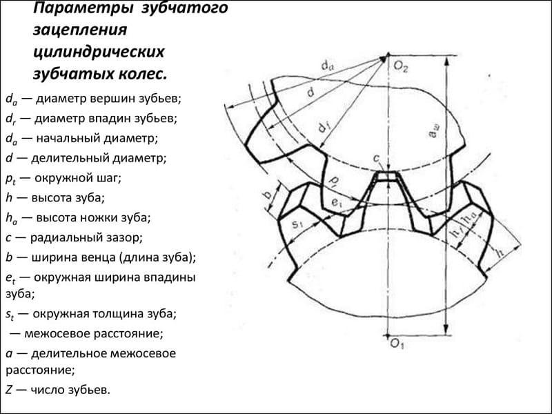 Параметры зубчатых колес