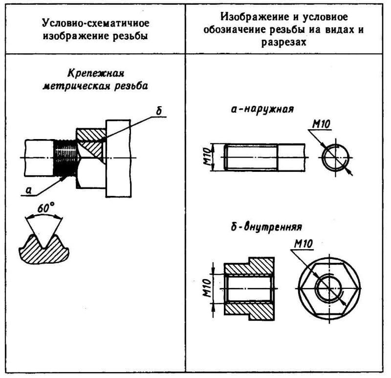 Изображение метрической резьбы