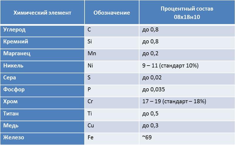 Химический состав стали 08Х18Н10