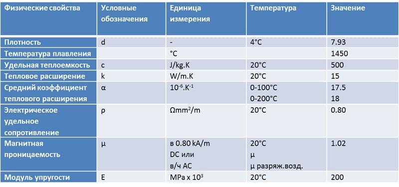 Физические свойства стали 08Х18Н10