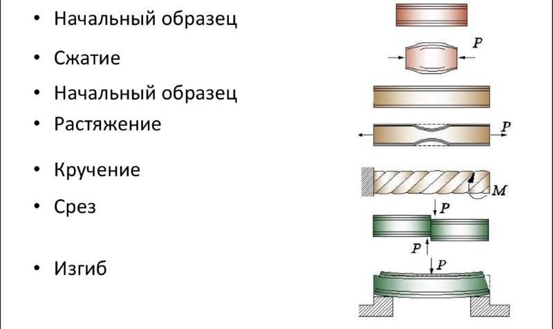 Виды испытаний прочности материалов