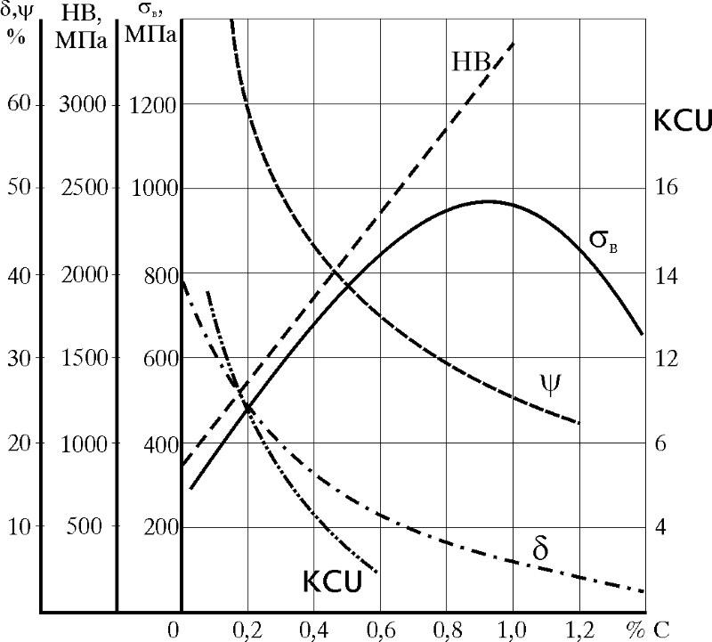 Влияние углерода на механические свойства стали