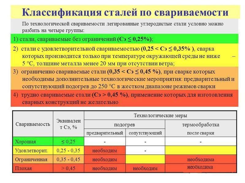Классификация сталей по свариваемости