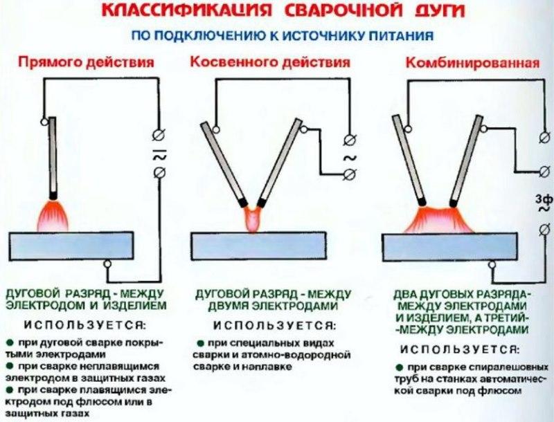 Классификация сварочной дуги по схеме электрического соединения