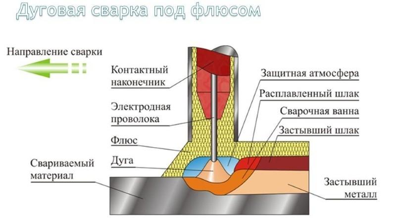 Дуговая сварка под слоем флюса