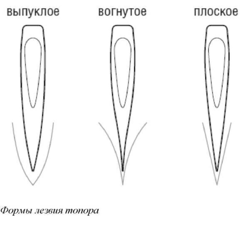 Заточка топора своими руками углы, приспособления