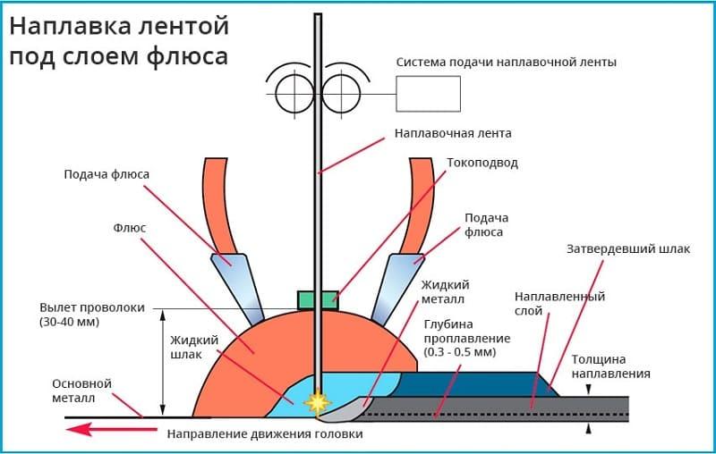 Электрошлаковая наплавка лентой