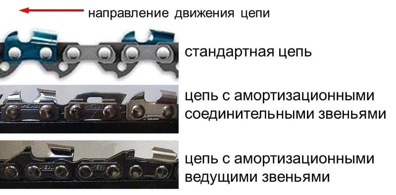Как правильно натянуть цепь на бензопиле инструкция, устройства