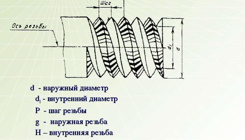 Как измерить длину резьбы