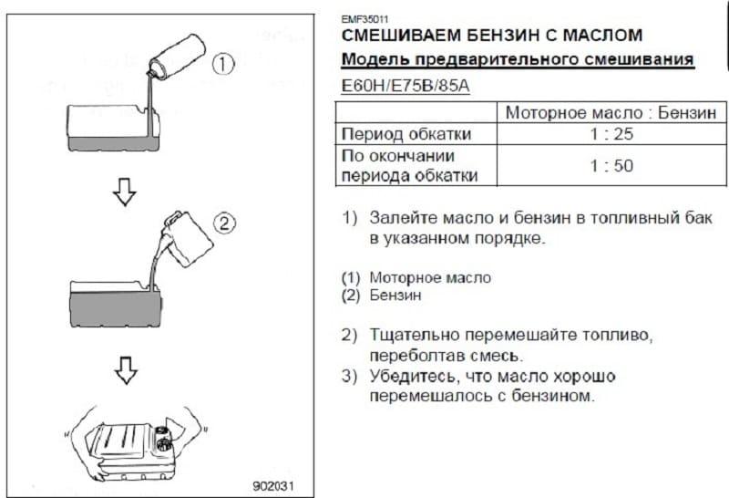 Технология смешивания