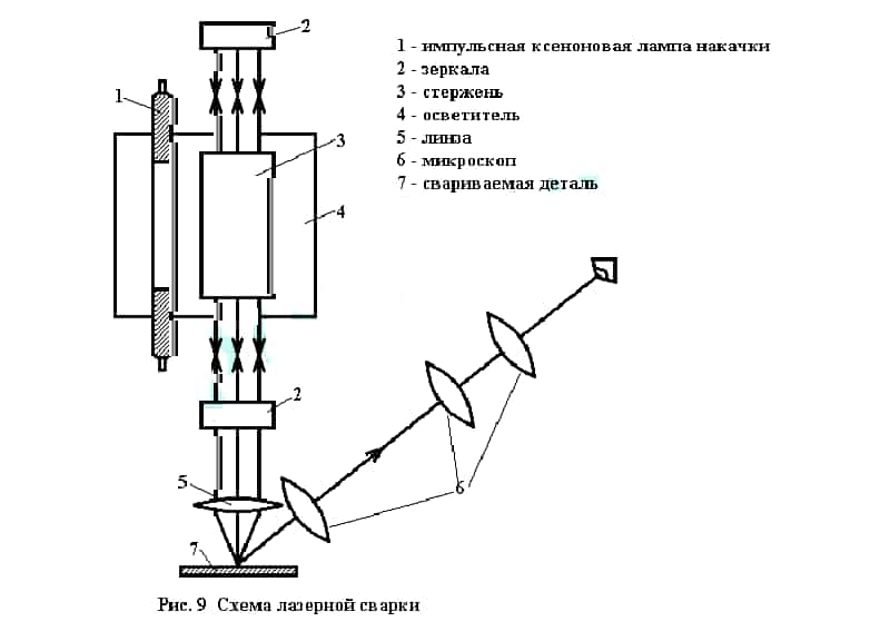 Схема лазерной сварки
