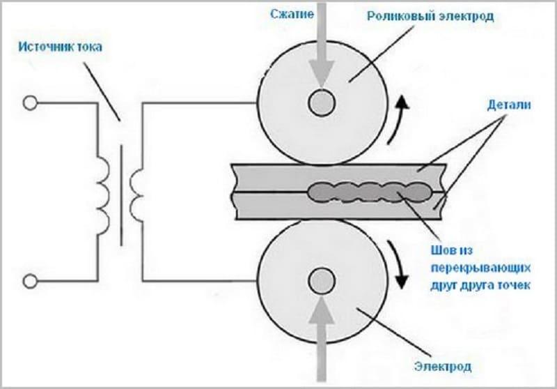 Схема шовной сварки